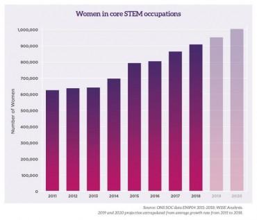 Wise Campaign - Women in STEM statistics