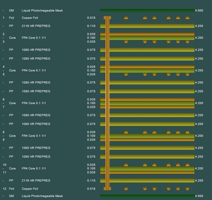 PCB Types